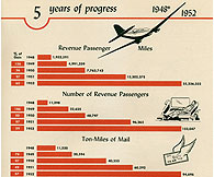 1952 statistics click to enlarge